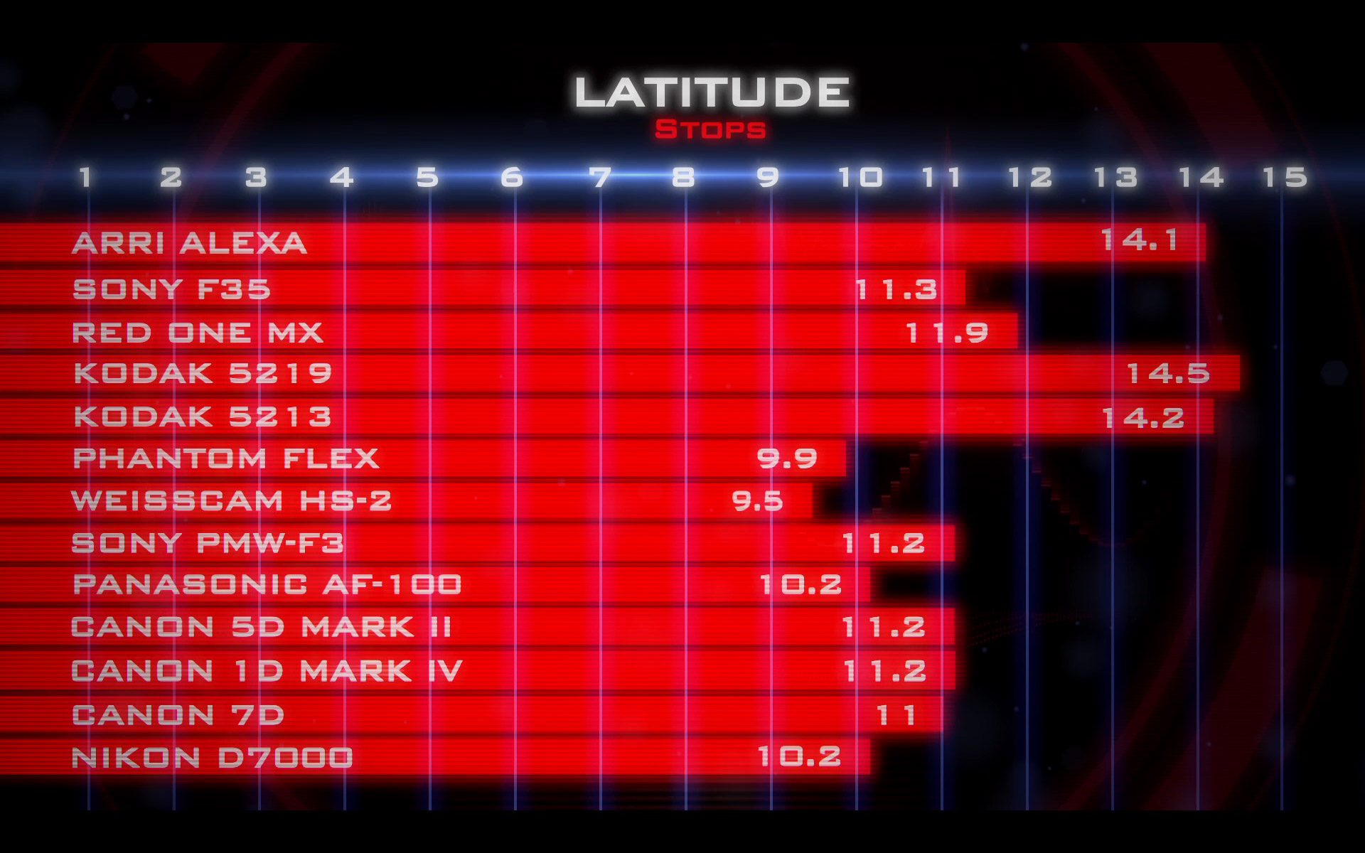 Zacuto Single Chip Camera Evaluation - Dynamic Range