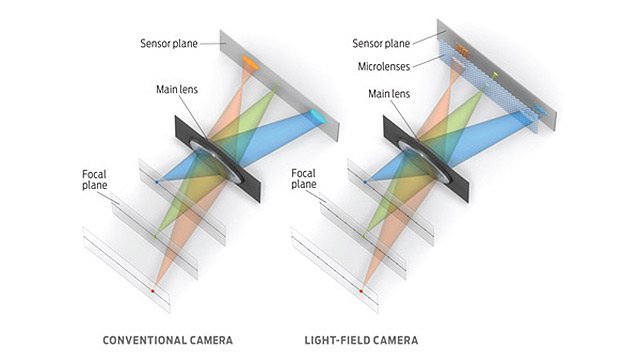 Light-Field technology is here! Smart phone focusing after taking the shot