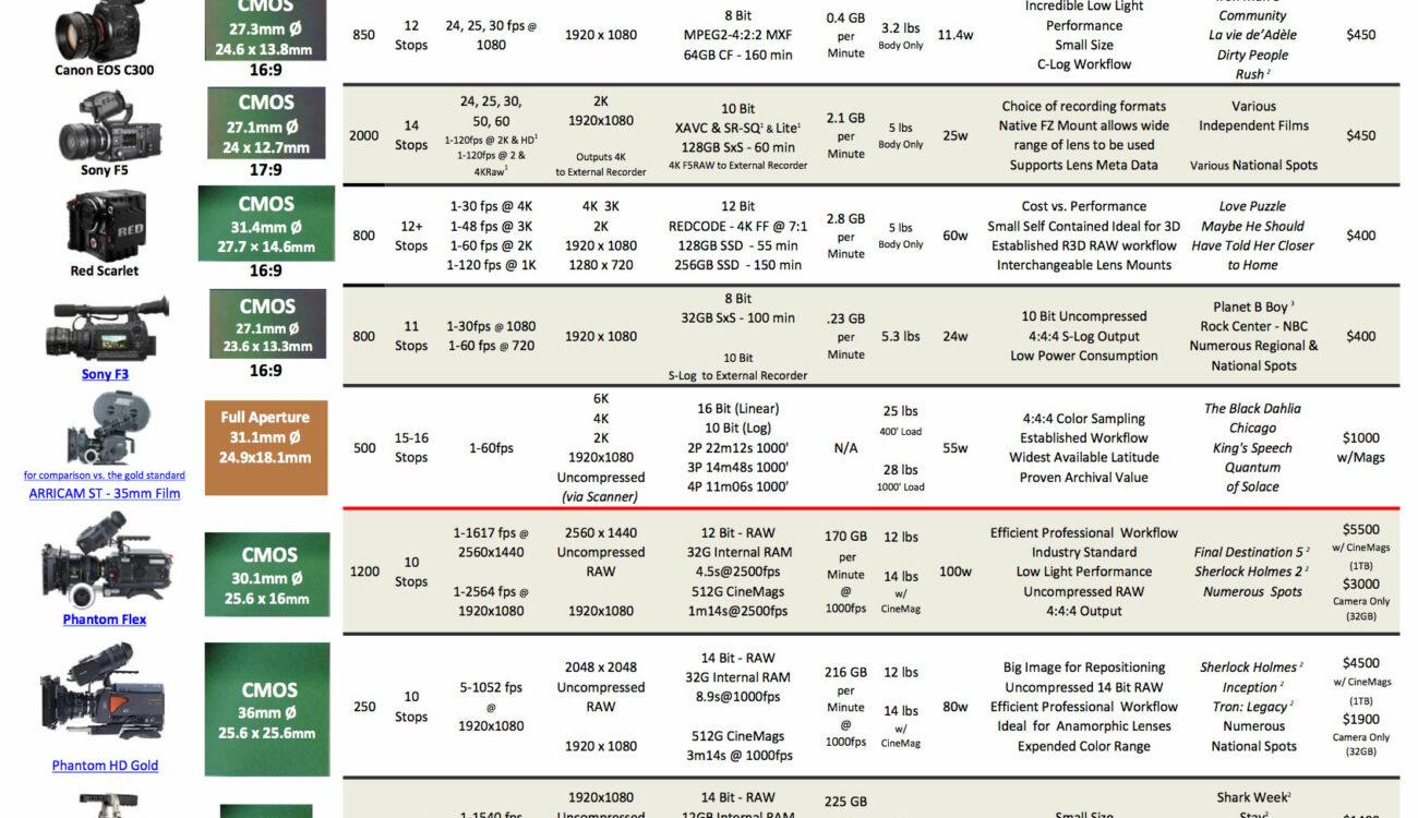 Fletcher Camera Comparison Chart 2013
