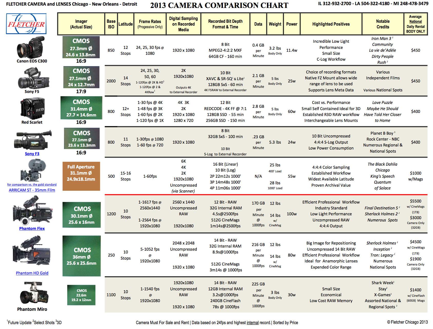 Fletcher Camera Comparison Chart 2013 | cinema5D
