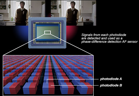 How dual pixel AF works on the C100 CMOS