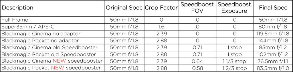 speedbooster table