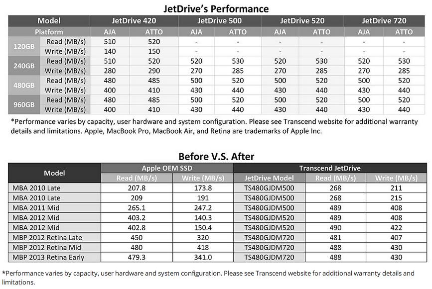Transcend Jetdrive Offers Up To 960g Ssd Upgrade For Macbooks Cinema5d