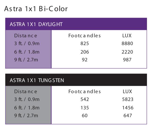 Astra 1x1  photometrics