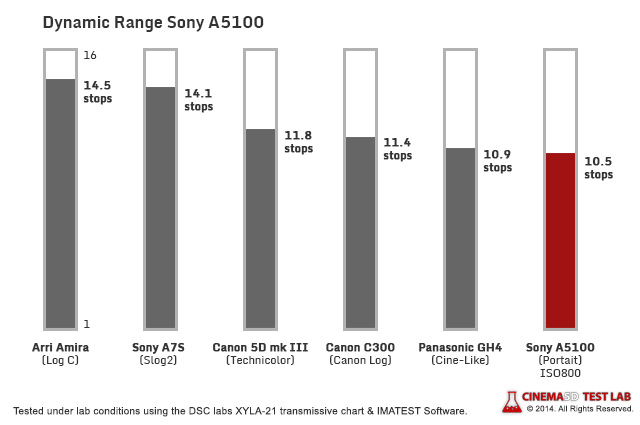 Test Scores DR sonya5100 corr LAB Review   Sony A5100 [UPDATED!]