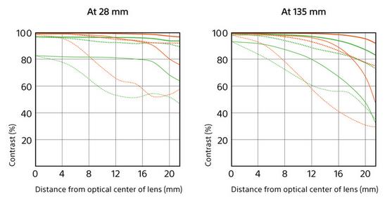 Sony 28-135mm charts