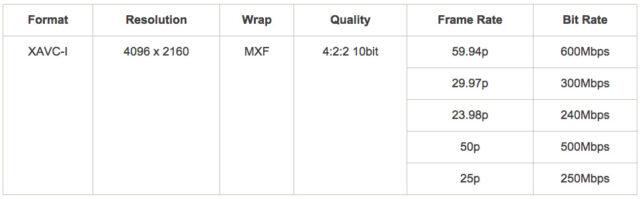 Sony FS7 resolution graph