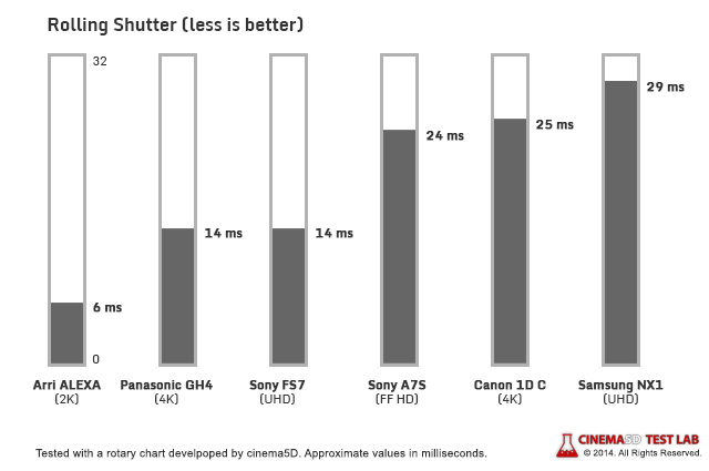 Global Vs Rolling Shutter And High Frame Rates
