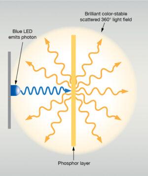 remote-phosphor