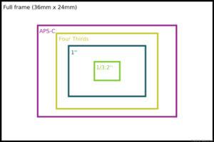 1-inch-sensor