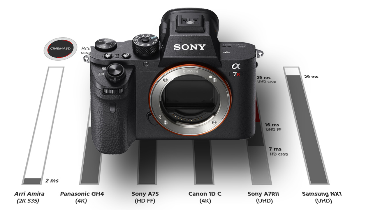 Sony A7RII Rolling Shutter - Compared to Sony A7s Samsung