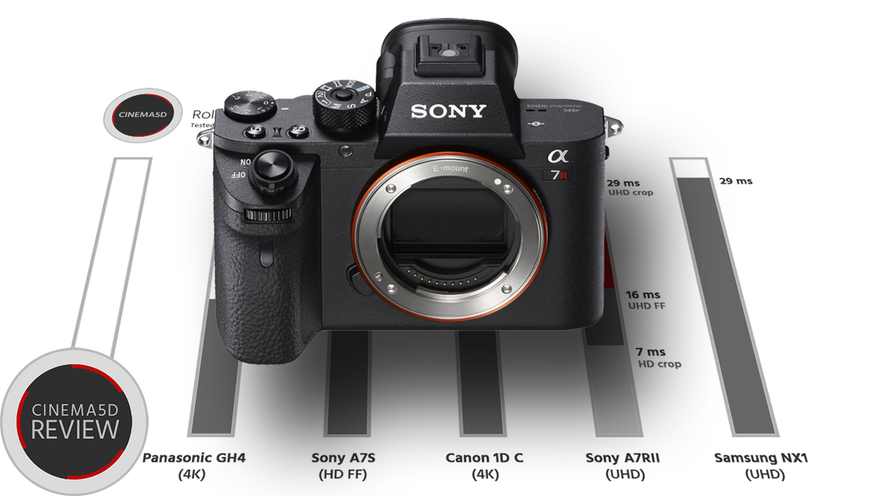 Sony A7R II Rolling Shutter - Compared to Sony A7s, Samsung NX1, Canon 1DC & Panasonic GH4