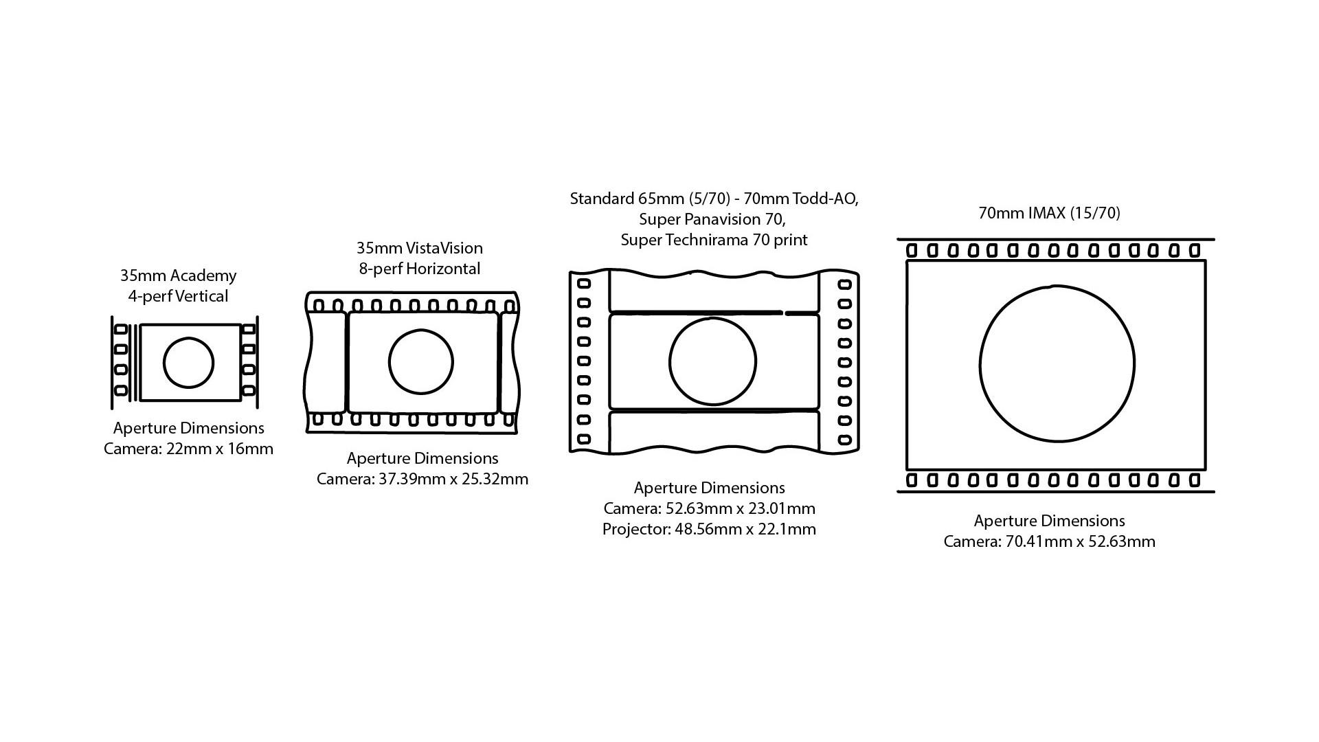 Full Frame and Beyond - Large Sensor Digital Cinema