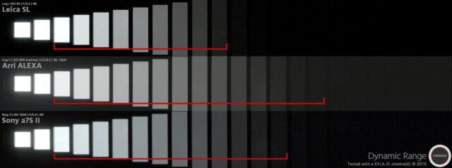 Leica SL Review - Dynamic Range