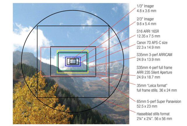 B4 lens sensor size chart