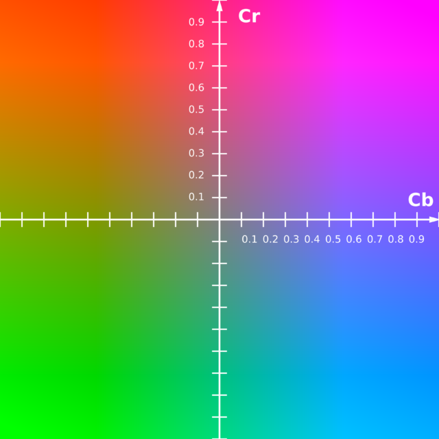 chroma subsampling scale