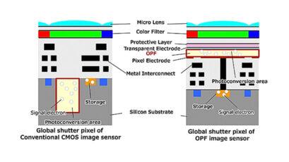New Panasonic OPF CMOS Global Shutter Sensor Technology Revealed