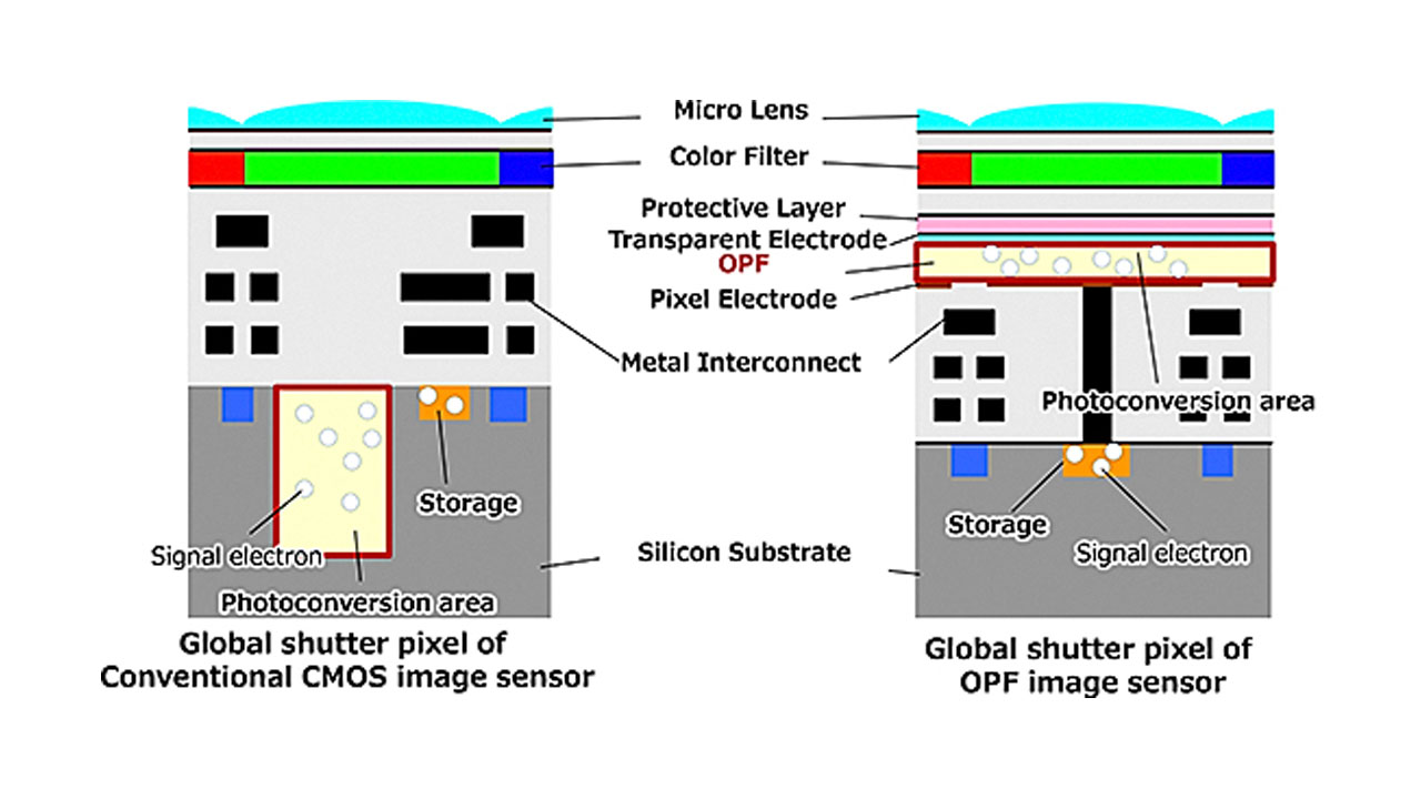 New Panasonic OPF CMOS Global Shutter Sensor Technology Revealed