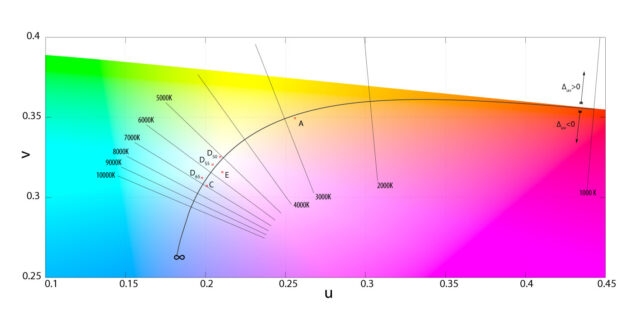 color temperature mapping