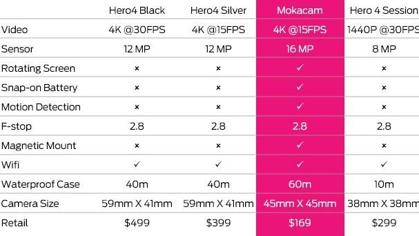 mokacam gopro comparison