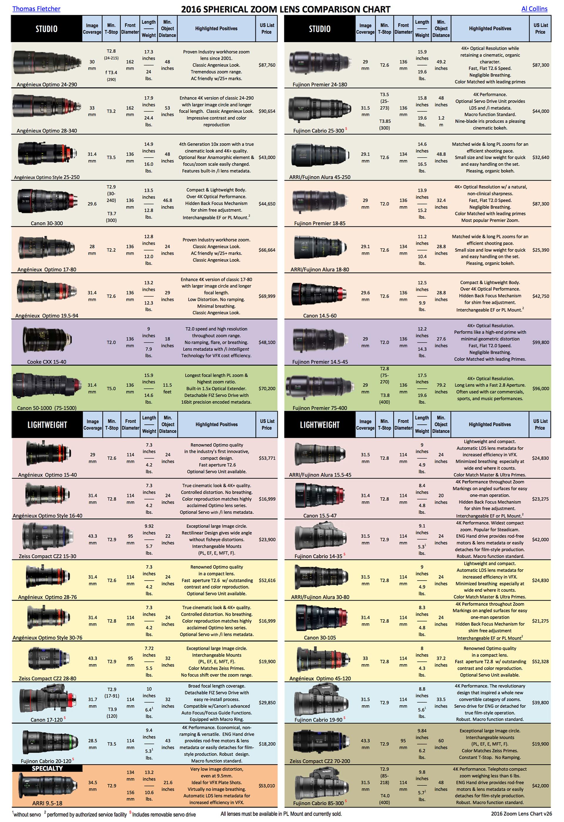 lens comaprison chart