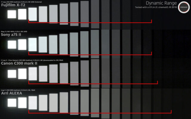 Fujifilm X-T2 dynamic range