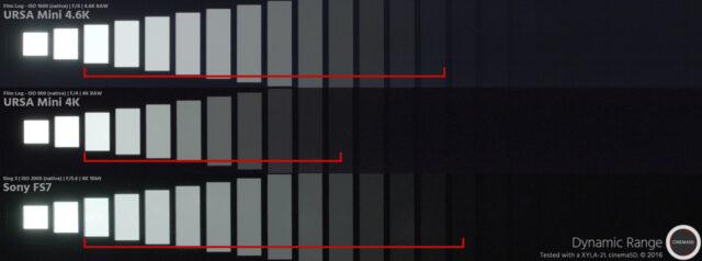 Blackmagic URSA Mini 4.6K Dynamic Range vs URSA Mini 4K vs Sony FS7 dynamic range