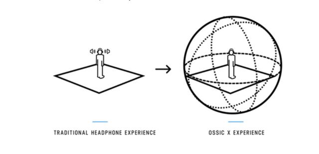 Ossic X Diagram