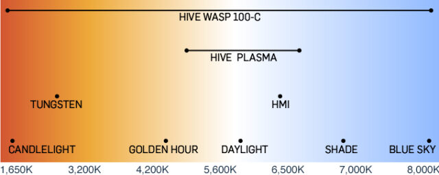 wasp-100-c colour tempterature