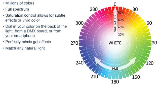 wasp-100-c colour controls
