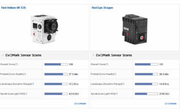 RED's 8K Helium Sensor Gets Highest DxOMark Score Ever