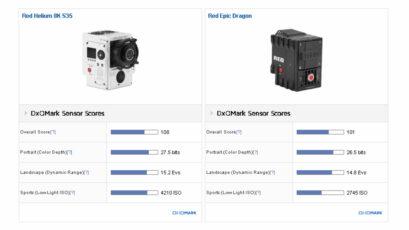RED's 8K Helium Sensor Gets Highest DxOMark Score Ever