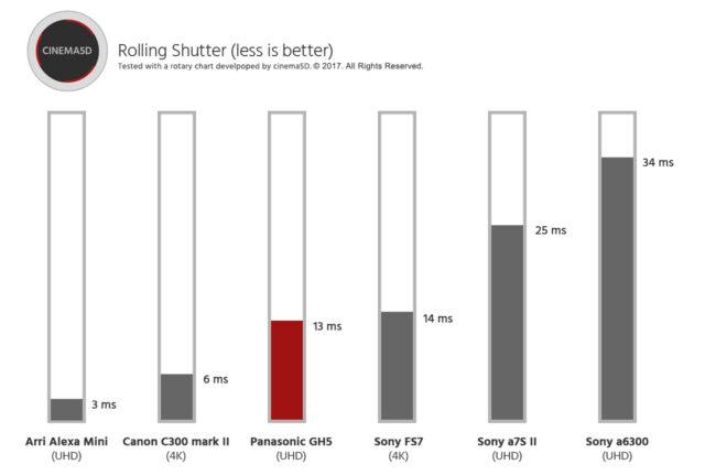Panasonic GH5 Rolling Shutter