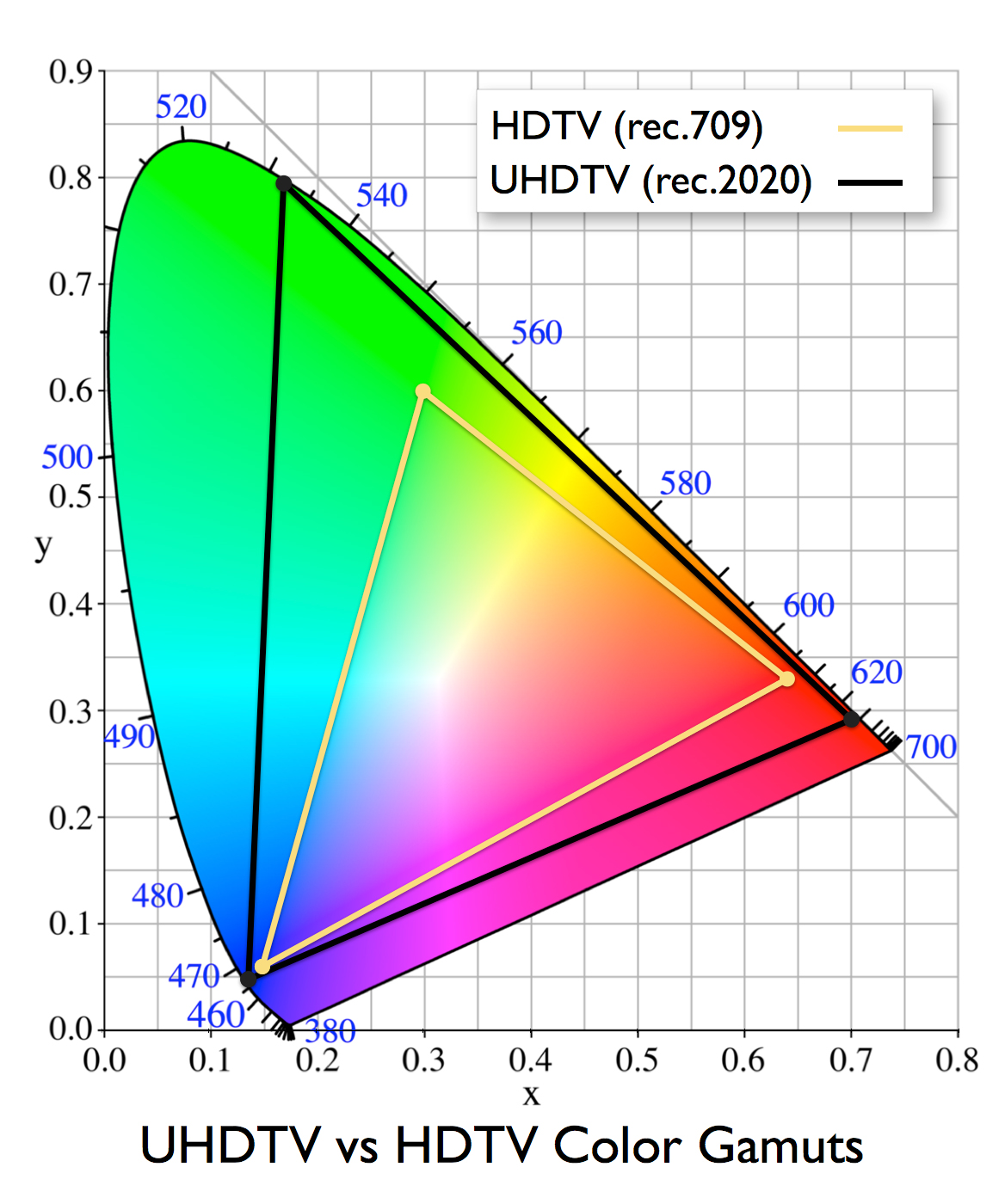 what s the deal with 10 bit color wide gamuts hdr and the future