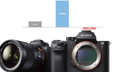 Sony Climbs to #2 in the US Full-Frame Camera Market