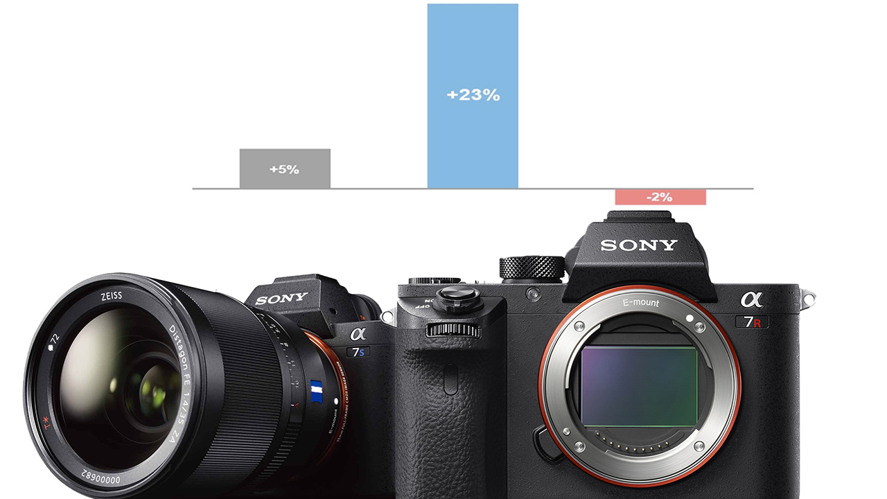 Sony Climbs to #2 in the US Full-Frame Camera Market | cinema5D