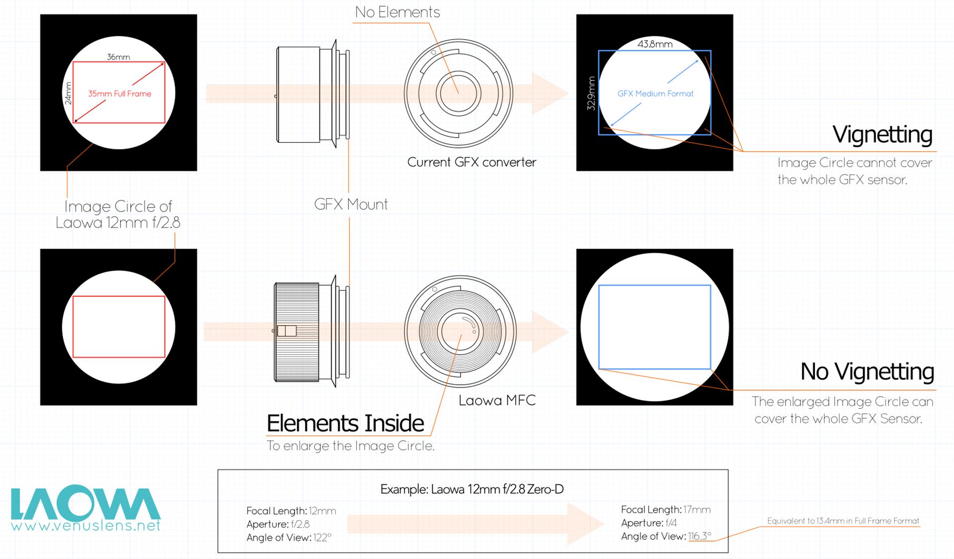 Laowa Magic Format Converter - Full Frame Glass on Medium Format ...