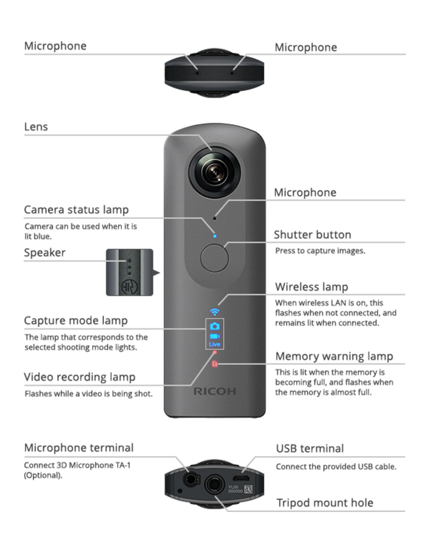 Ricoh Theta V – A New UHD 360 Camera   cinema5D