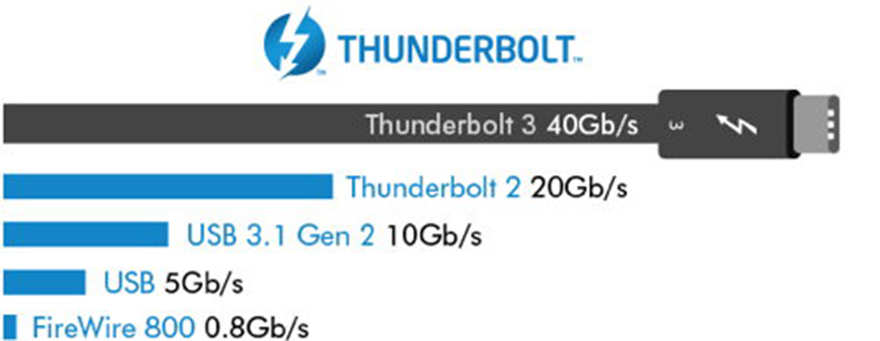 USB 3.2 Specs are out - 20 Gbit/s Over Existing USB Type C ...