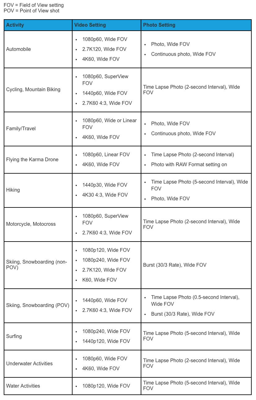 GoPro HERO6 Black Announced - Custom Designed GP1 Processor, 4K60p ...