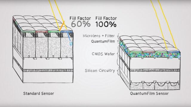 A super light sensitive iPhone Camera? – Apple Acquires Invisage & QuantumFilm Sensor Tech