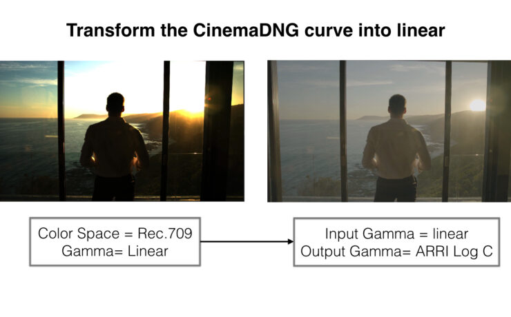 Simple and Efficient Method to Grade URSA Mini CinemaDNGs in Resolve
