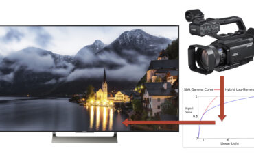 The Link Between HDR, SDR and HLG Explained
