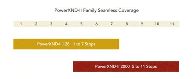 PowerXND