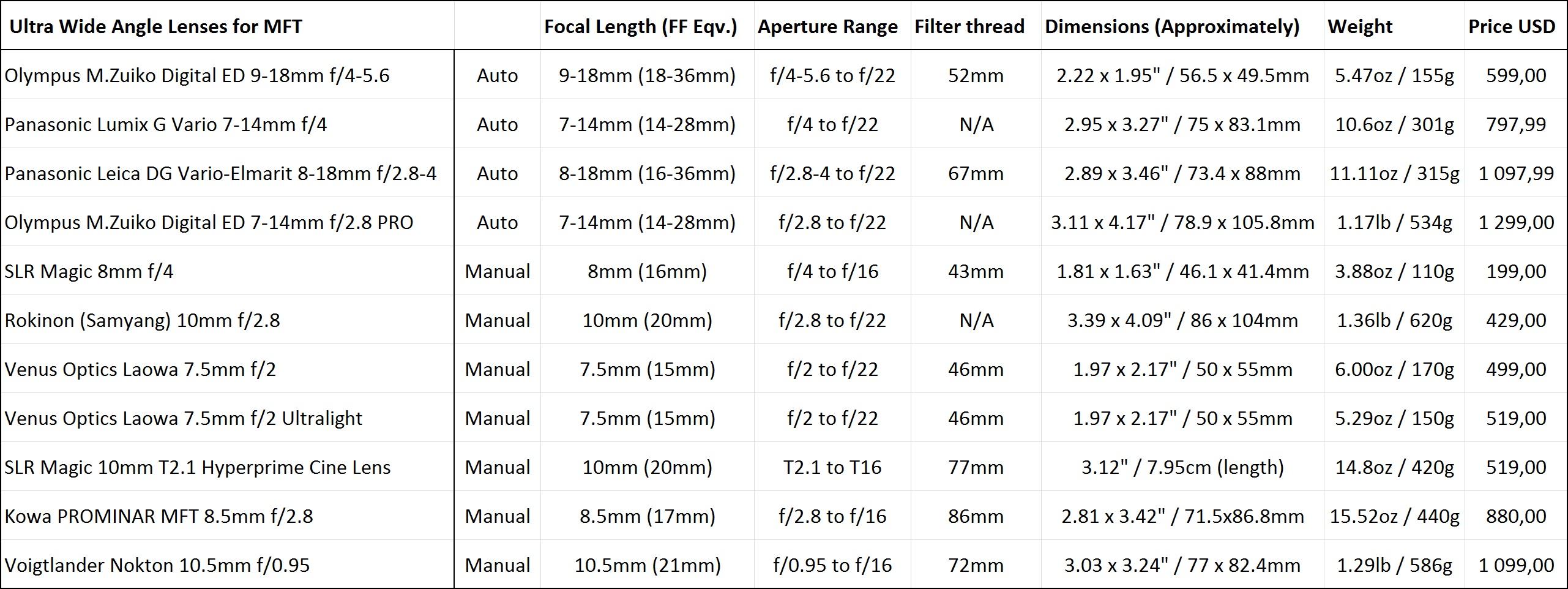 Native Ultra Wide-Angle Lenses for MFT - Buyer's Guide | cinema5D