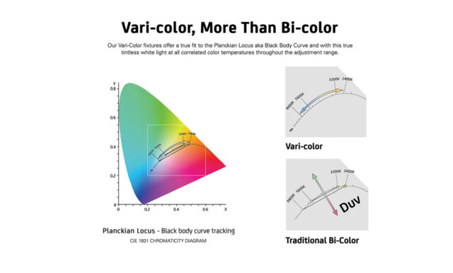 Z1200VC CTD - Vari-color vs. Bi-color
