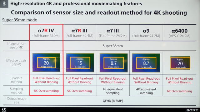 Comparison of sensor size and readout method for 4K shooting