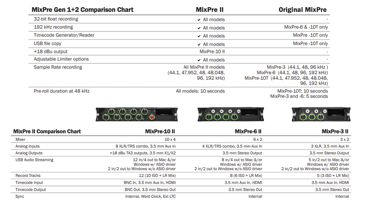 Sound Devices Announces MixPre II Recorders | cinema5D