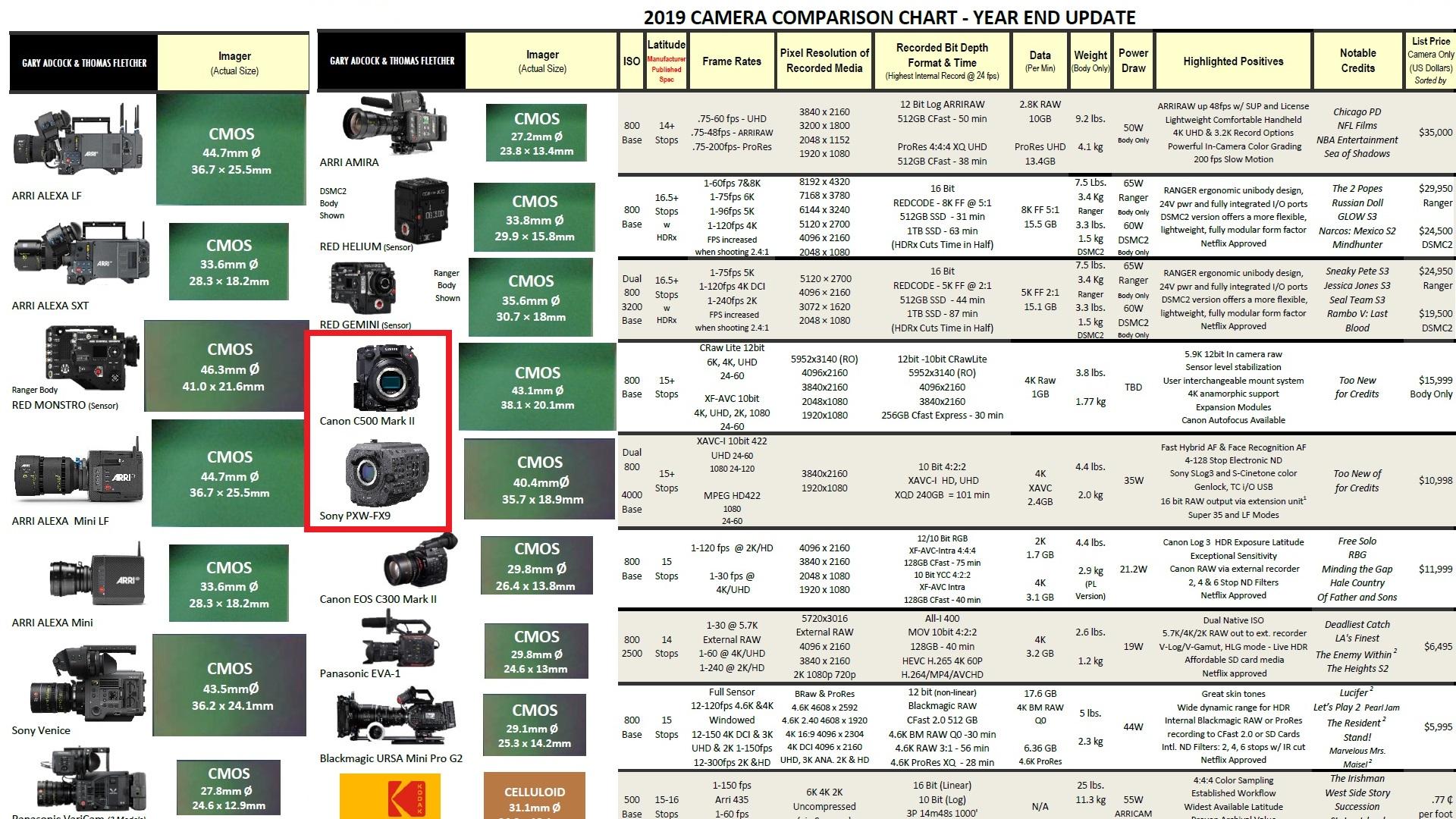 カメラ比較チャート2019がアップデート