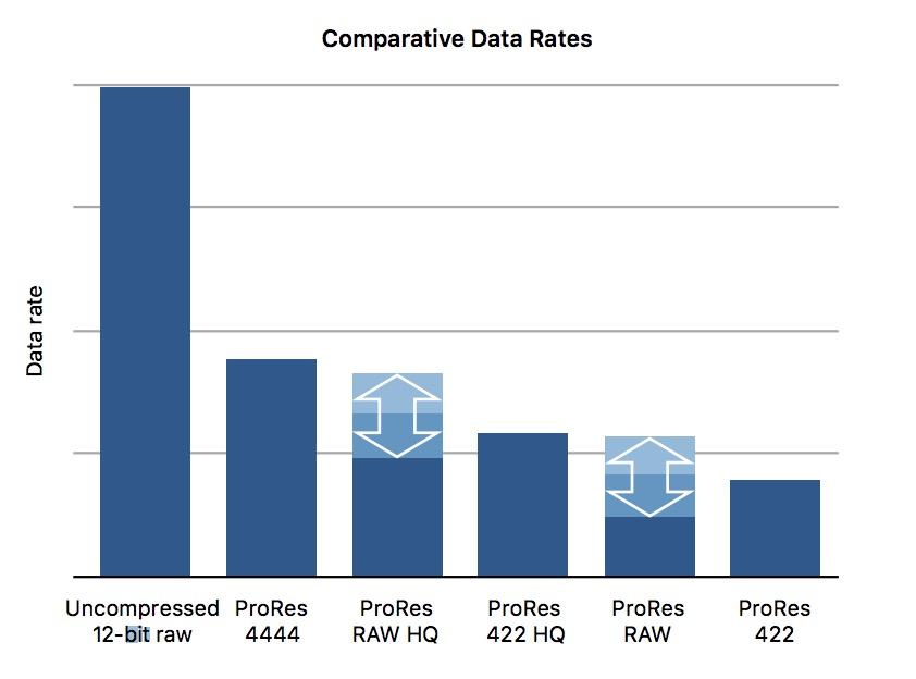 https://www.cinema5d.com/wp-content/uploads/2020/03/ProRes-Raw-graph.jpg